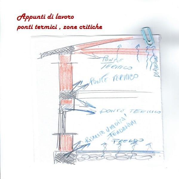 isolamento termico interno: come funziona schizzo a mano