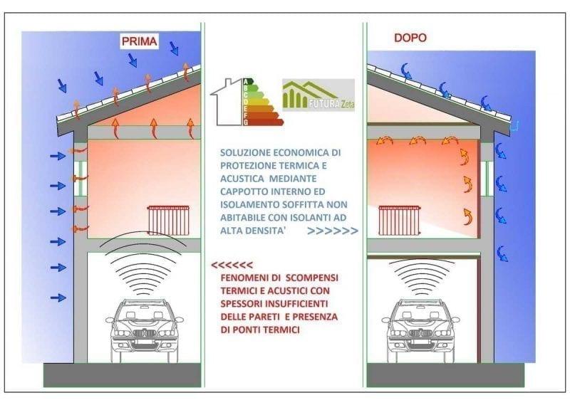 Rappresentazione grafica dell'isolamento termico interno