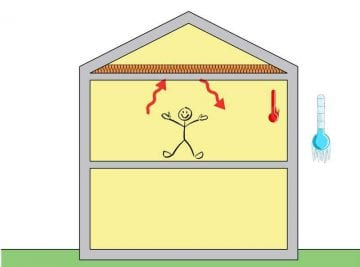 rendering dei vantaggi di isolare la soffitta