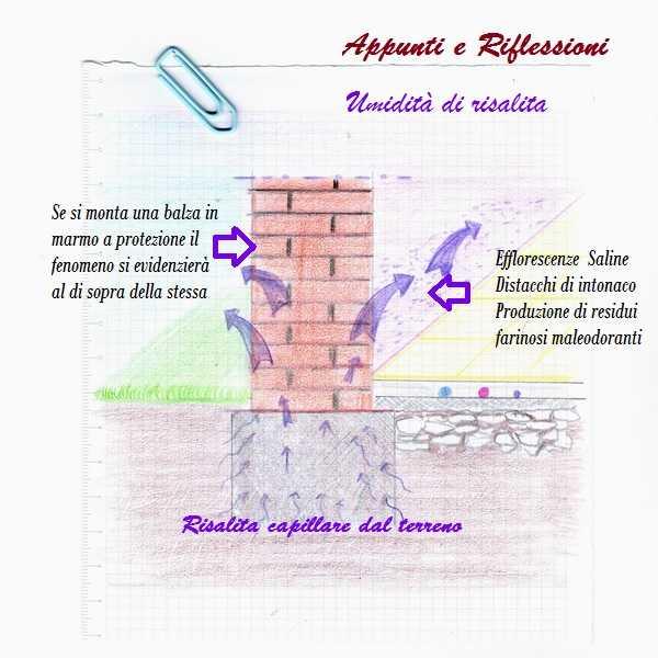 disegno a matita che rappresenta l'umidità di risalita su un muro