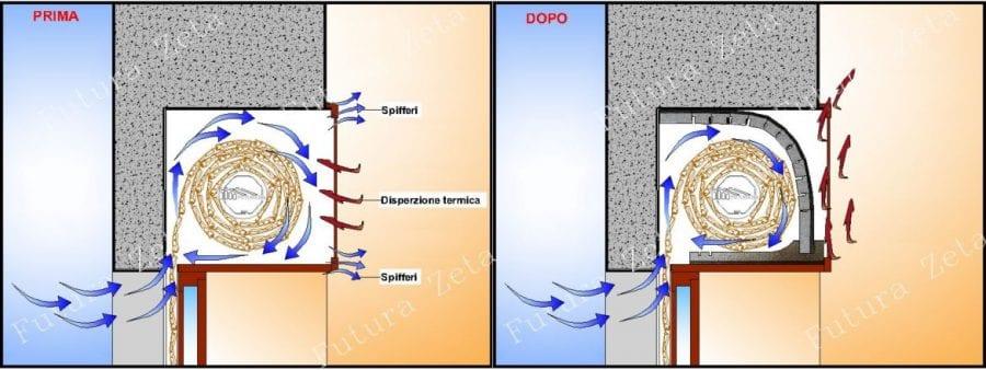 funzionamento del Kit Isolamento Cassonetto Avvolgibili ad isolamento termico